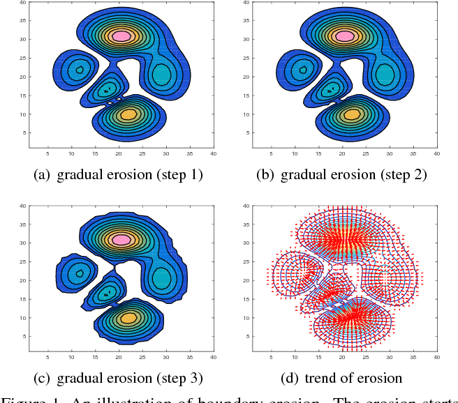 Figure 1 for Clustering via Boundary Erosion