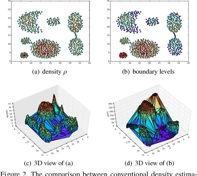 Figure 3 for Clustering via Boundary Erosion