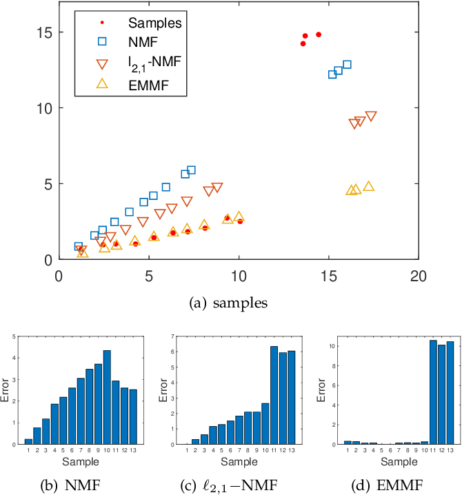 Figure 1 for Entropy Minimizing Matrix Factorization