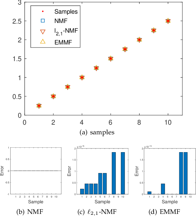 Figure 3 for Entropy Minimizing Matrix Factorization