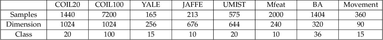 Figure 2 for Entropy Minimizing Matrix Factorization