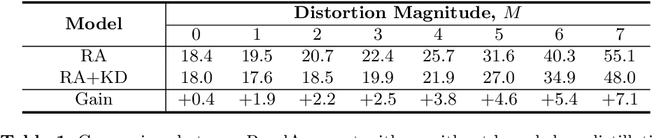 Figure 2 for Circumventing Outliers of AutoAugment with Knowledge Distillation