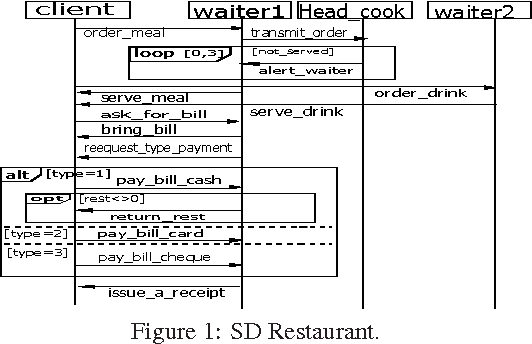 Figure 1 from extending causal semantics of uml20 sequence diagram figure 1 sd restaurant ccuart Images