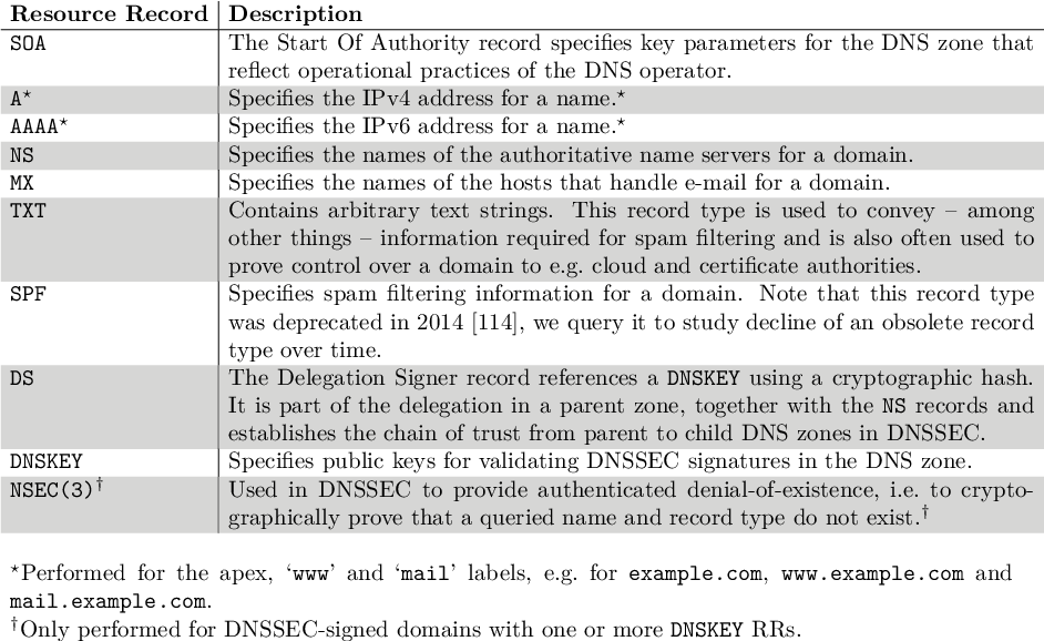 PDF] Improving DNS security : a measurement-based approach