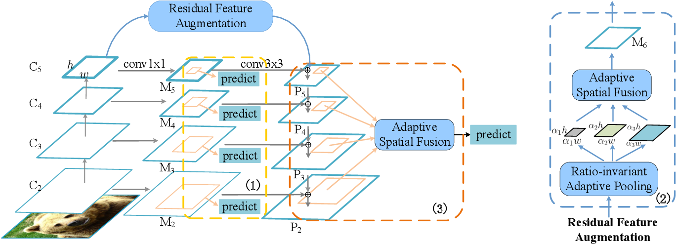 Figure 3 for AugFPN: Improving Multi-scale Feature Learning for Object Detection