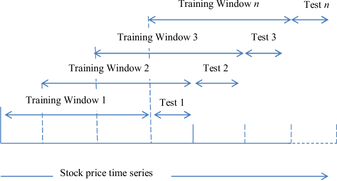 Clustering stock price time series data to generate stock trading