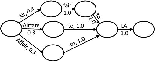 Figure 1 for Learning Spoken Language Representations with Neural Lattice Language Modeling