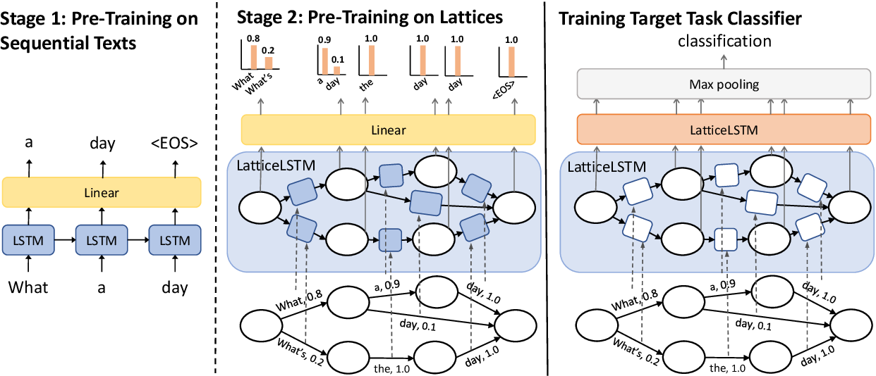 Figure 3 for Learning Spoken Language Representations with Neural Lattice Language Modeling