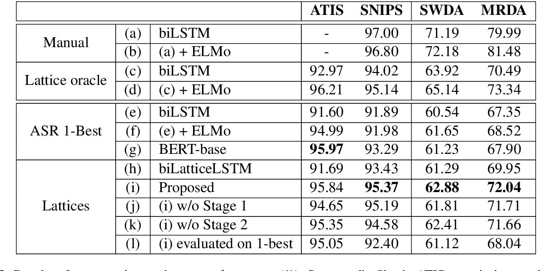 Figure 4 for Learning Spoken Language Representations with Neural Lattice Language Modeling