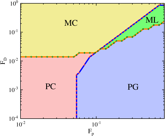 Figure 1 for Learning Order Parameters from Videos of Dynamical Phases for Skyrmions with Neural Networks