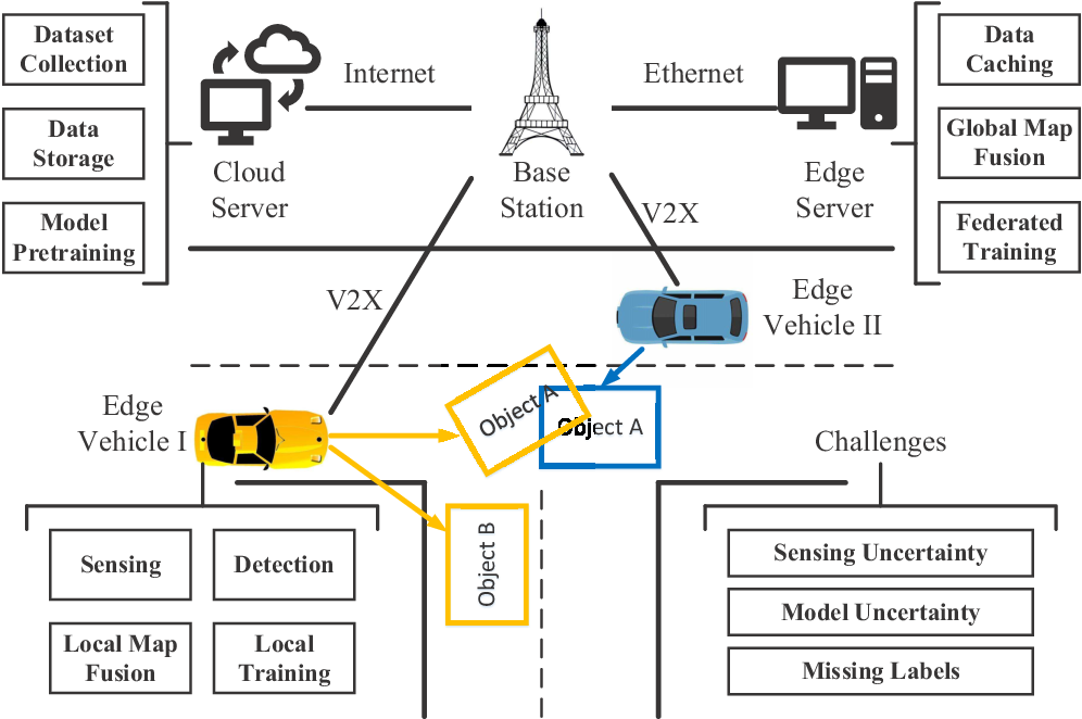 Figure 1 for Distributed Dynamic Map Fusion via Federated Learning for Intelligent Networked Vehicles