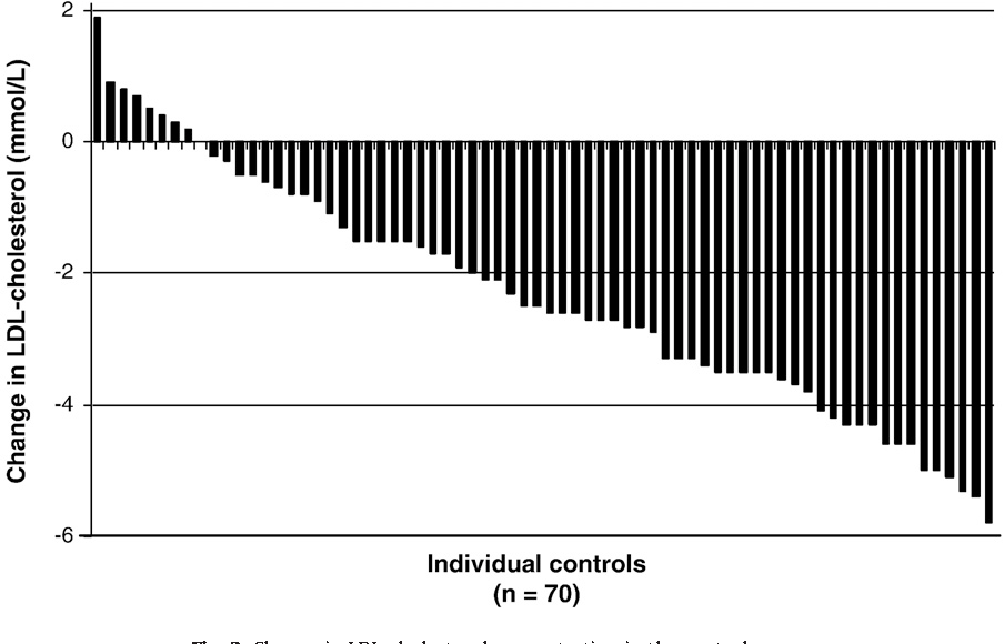 Fig. 2. Change in LDL-cholesterol con