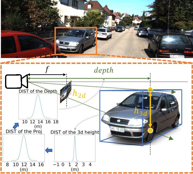 Figure 1 for Geometry Uncertainty Projection Network for Monocular 3D Object Detection