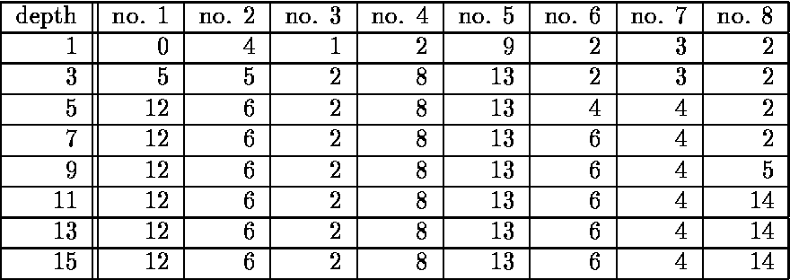 Table 2: Mate-search depth and the number of threatmate candidates.