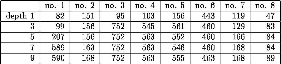Table 3: Some examples of brinkmate-search cost.