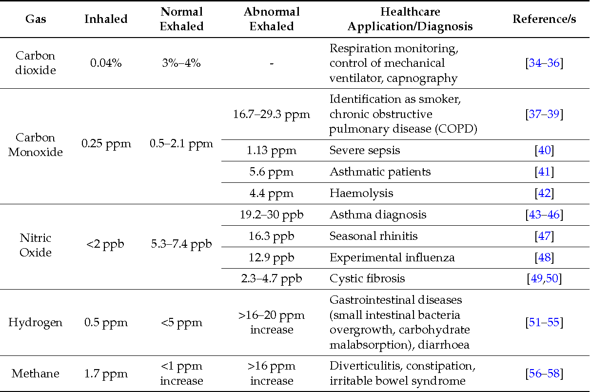 Table 1. List of gases found in exhaled breath and their diagnostic purpose.