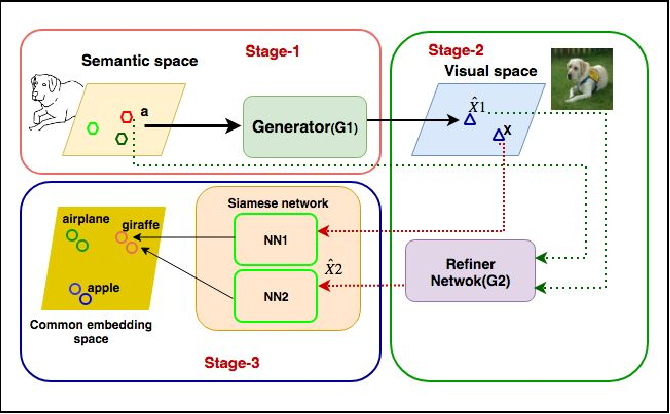 Figure 1 for Stacked Adversarial Network for Zero-Shot Sketch based Image Retrieval