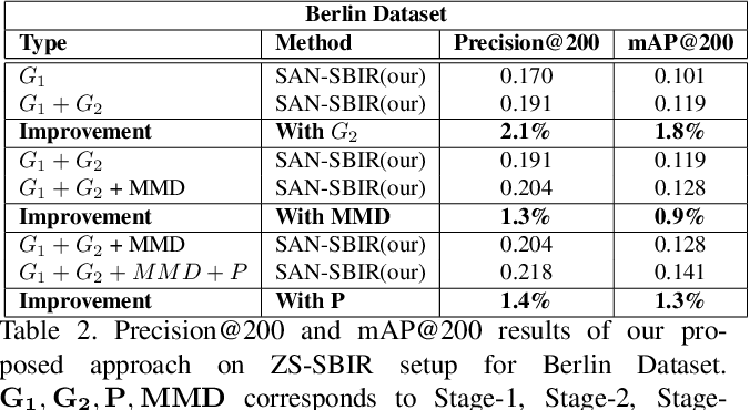 Figure 4 for Stacked Adversarial Network for Zero-Shot Sketch based Image Retrieval