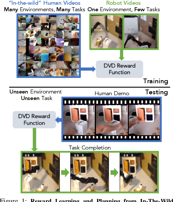"""Figure 1 for Learning Generalizable Robotic Reward Functions from """"In-The-Wild"""" Human Videos"""