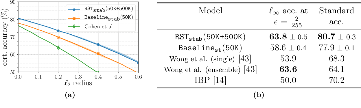 Figure 2 for Unlabeled Data Improves Adversarial Robustness
