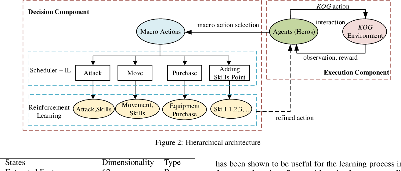 Figure 2 for Hierarchical Reinforcement Learning for Multi-agent MOBA Game