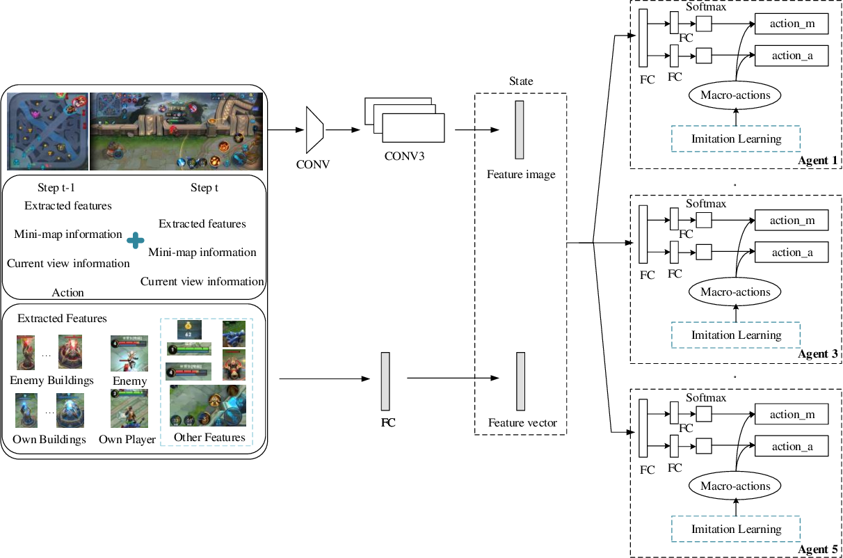 Figure 4 for Hierarchical Reinforcement Learning for Multi-agent MOBA Game