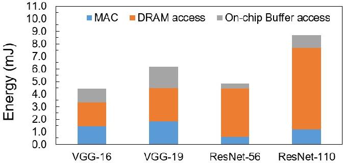 Figure 1 for Efficient Network Construction through Structural Plasticity