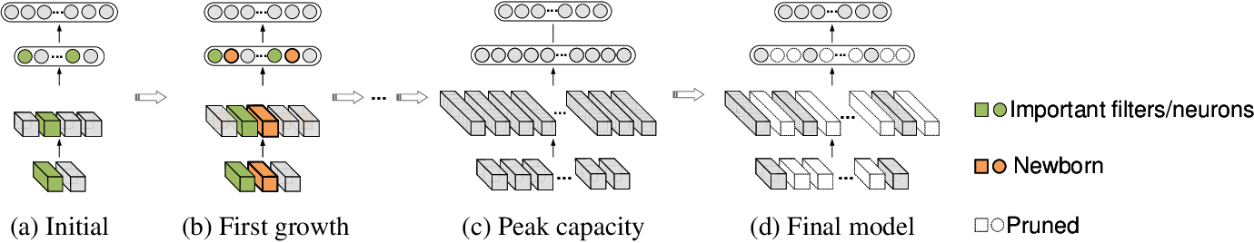Figure 3 for Efficient Network Construction through Structural Plasticity