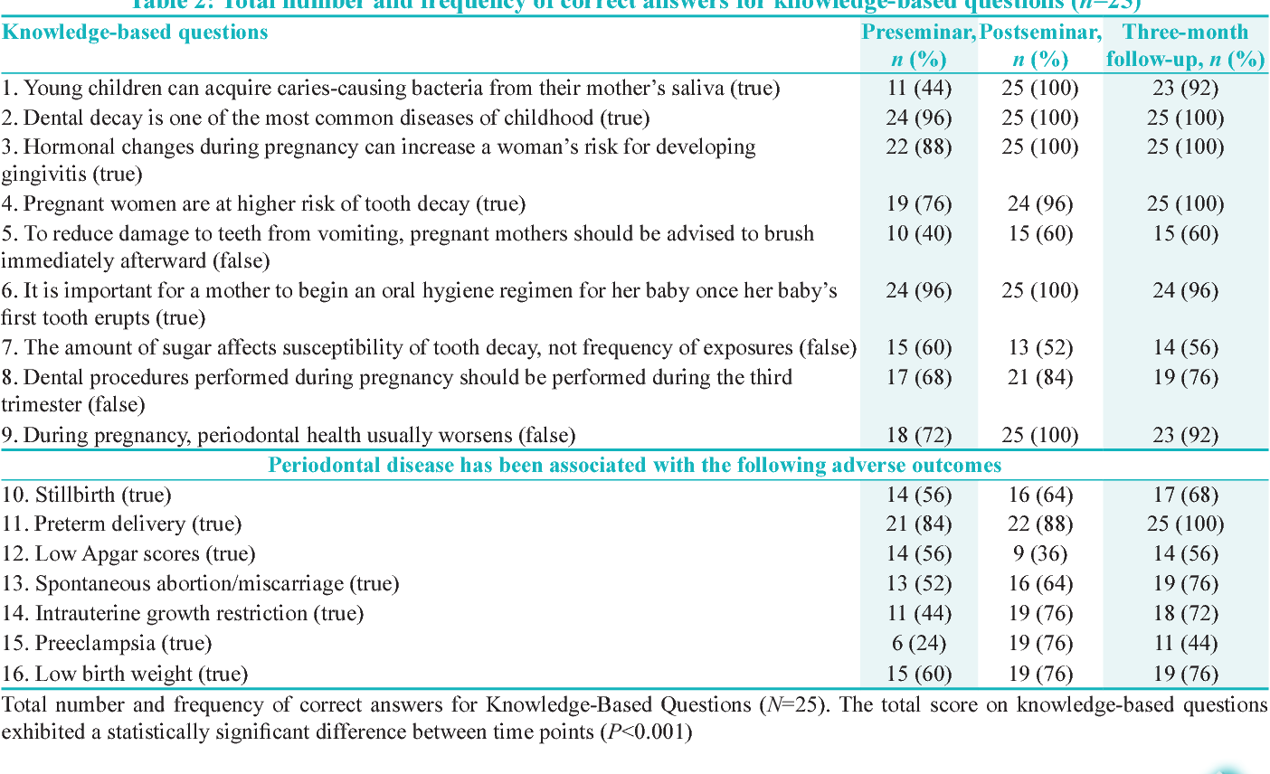 Effectiveness Of An Oral Health Education Program For Obstetrician