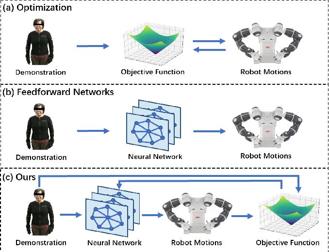 Figure 1 for Human-Robot Motion Retargeting via Neural Latent Optimization