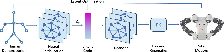 Figure 2 for Human-Robot Motion Retargeting via Neural Latent Optimization