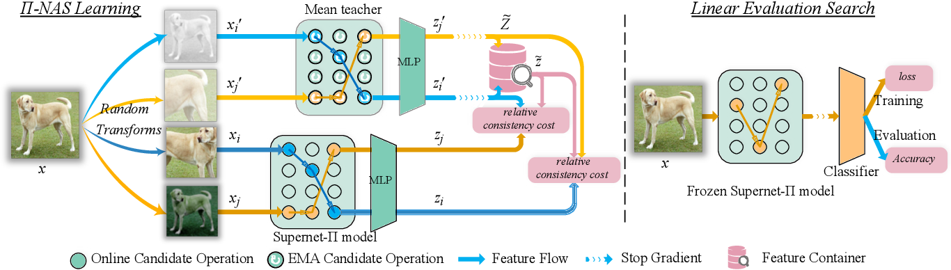 Figure 3 for Pi-NAS: Improving Neural Architecture Search by Reducing Supernet Training Consistency Shift