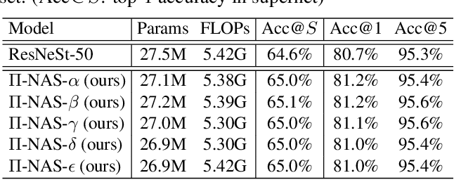 Figure 2 for Pi-NAS: Improving Neural Architecture Search by Reducing Supernet Training Consistency Shift