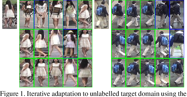 Figure 1 for Unsupervised Domain Adaptation in Person re-ID via k-Reciprocal Clustering and Large-Scale Heterogeneous Environment Synthesis