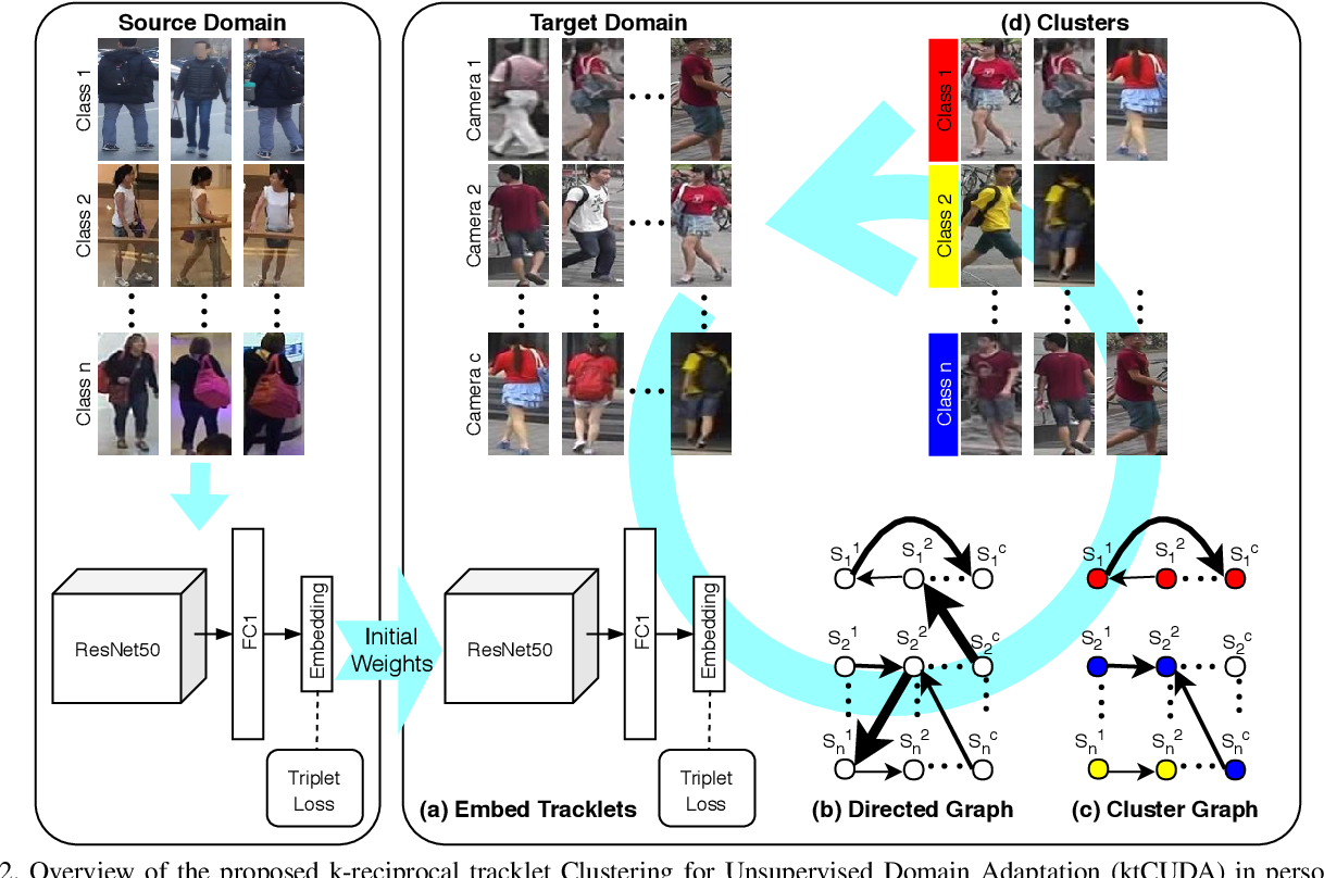 Figure 3 for Unsupervised Domain Adaptation in Person re-ID via k-Reciprocal Clustering and Large-Scale Heterogeneous Environment Synthesis