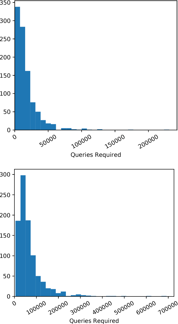 Figure 4 for Black-box Adversarial Attacks with Limited Queries and Information