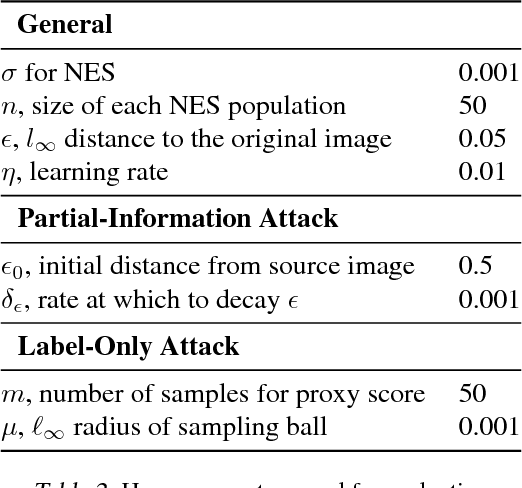 Figure 3 for Black-box Adversarial Attacks with Limited Queries and Information