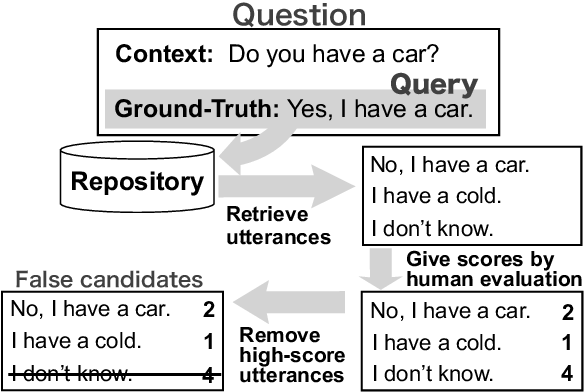 Figure 1 for Evaluating Dialogue Generation Systems via Response Selection