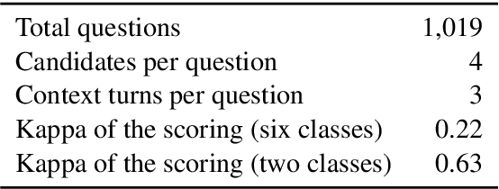 Figure 2 for Evaluating Dialogue Generation Systems via Response Selection