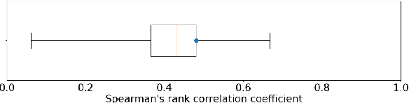 Figure 4 for Evaluating Dialogue Generation Systems via Response Selection