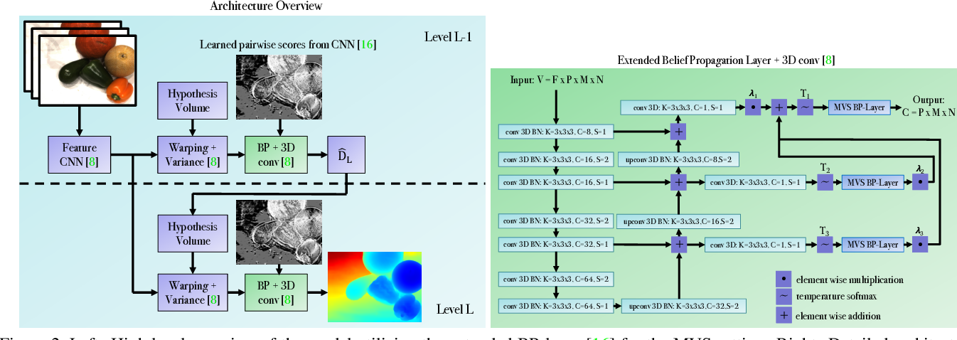 Figure 3 for BP-MVSNet: Belief-Propagation-Layers for Multi-View-Stereo