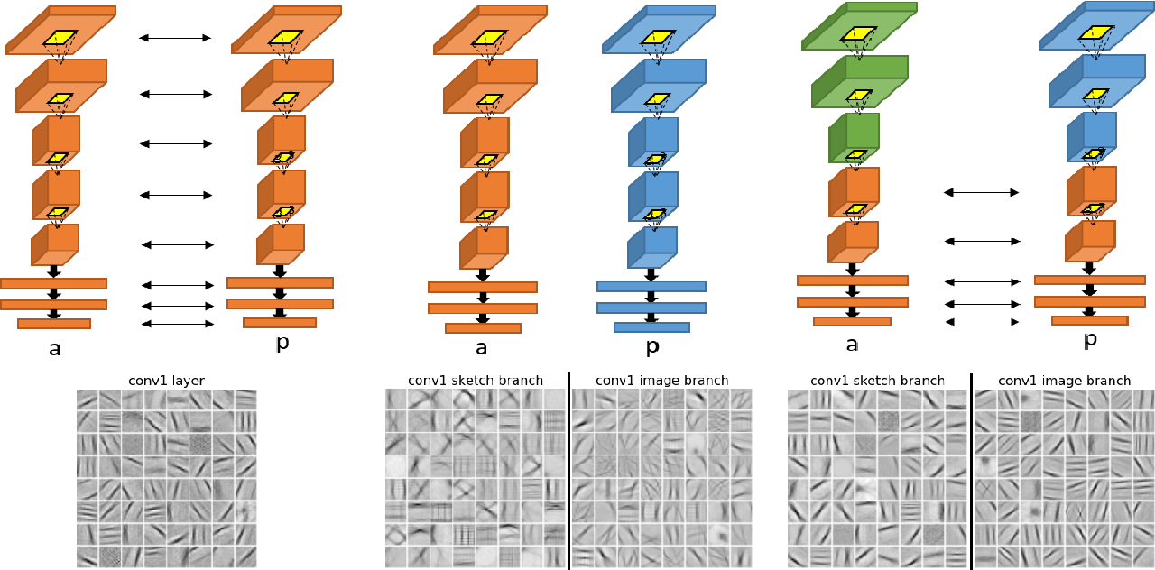 Figure 1 for Generalisation and Sharing in Triplet Convnets for Sketch based Visual Search