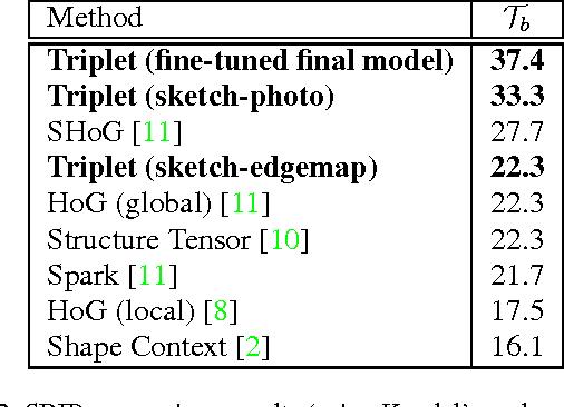 Figure 4 for Generalisation and Sharing in Triplet Convnets for Sketch based Visual Search