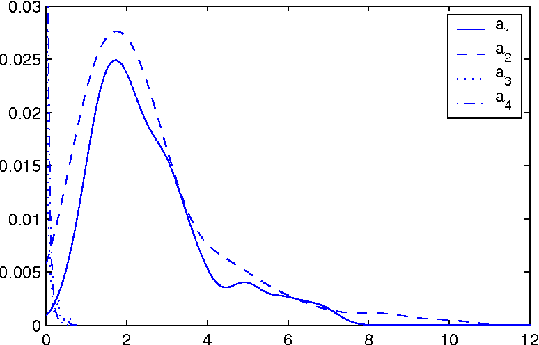Figure 4 from MCMC Methods for MLP-network and Gaussian Process and