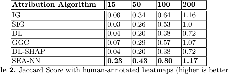 Figure 4 for Improving Attribution Methods by Learning Submodular Functions