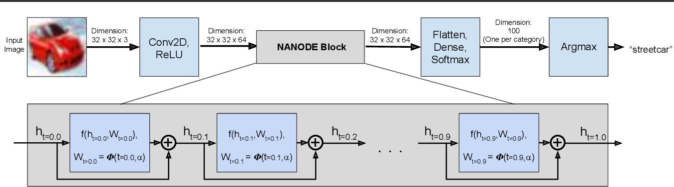 Figure 1 for Time Dependence in Non-Autonomous Neural ODEs
