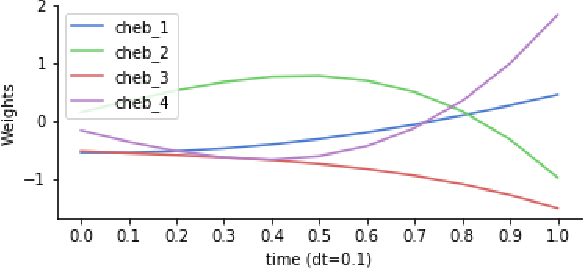 Figure 3 for Time Dependence in Non-Autonomous Neural ODEs