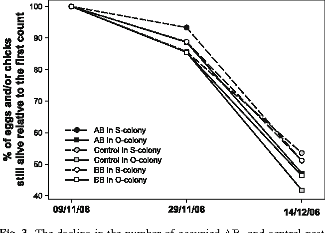 Fig. 3 The decline in the number of occupied AB- and control-nests in O- and S-colonies compared to occupied BS-nests between the three counts made during the incubation and hatching period as expressed as a percentage of the Wrst initial count