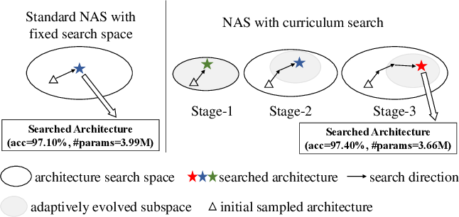 Figure 1 for Breaking the Curse of Space Explosion: Towards Efficient NAS with Curriculum Search
