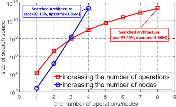 Figure 3 for Breaking the Curse of Space Explosion: Towards Efficient NAS with Curriculum Search